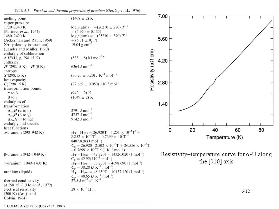 Resistivity–temperature curve for a-U along the [010] axis